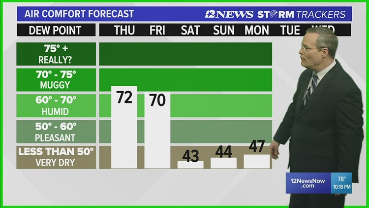 Warm, humid conditions expected throughout the week ahead of cooler weekend