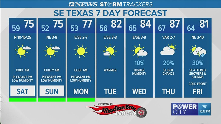 Nice, cool weather in the weekend forecast for Southeast Texas