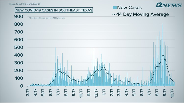 COVID-19 Numbers: 48 new cases, 12 deaths reported Wednesday in Southeast Texas