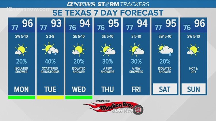 Mostly sunny with a heat advisory Monday in Southeast Texas