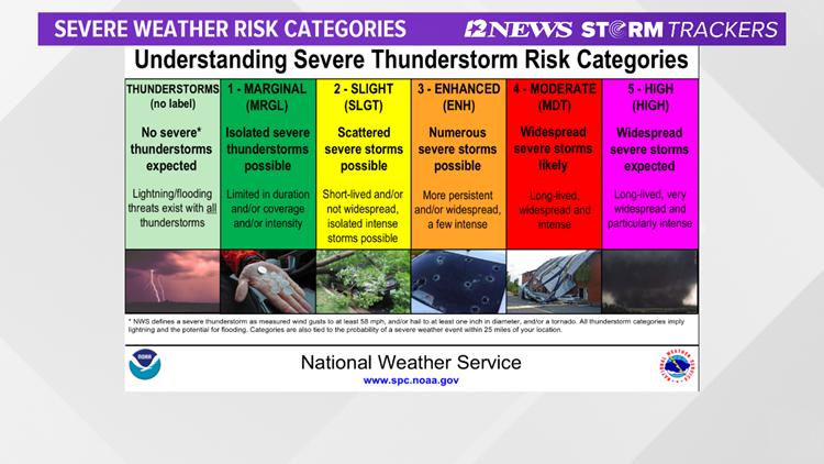 Severe Thunderstorms Risk Categories
