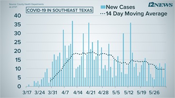 Beaumont reports 10 new cases on Monday, new cases continue downward trend in Southeast Texas