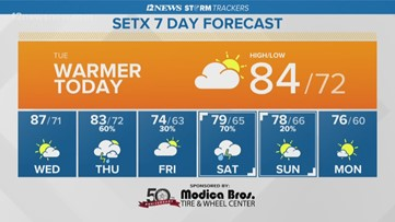 Southeast Texas set for a mostly cloudy, warmer Tuesday