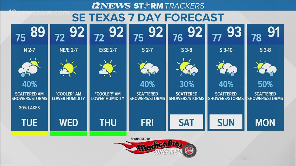 Scattered morning storms, showers predicted for Aug. 3