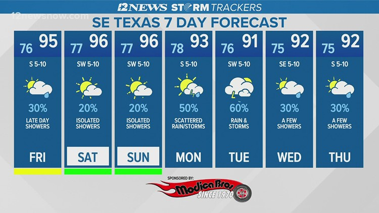Hot Friday with scattered showers in Southeast Texas