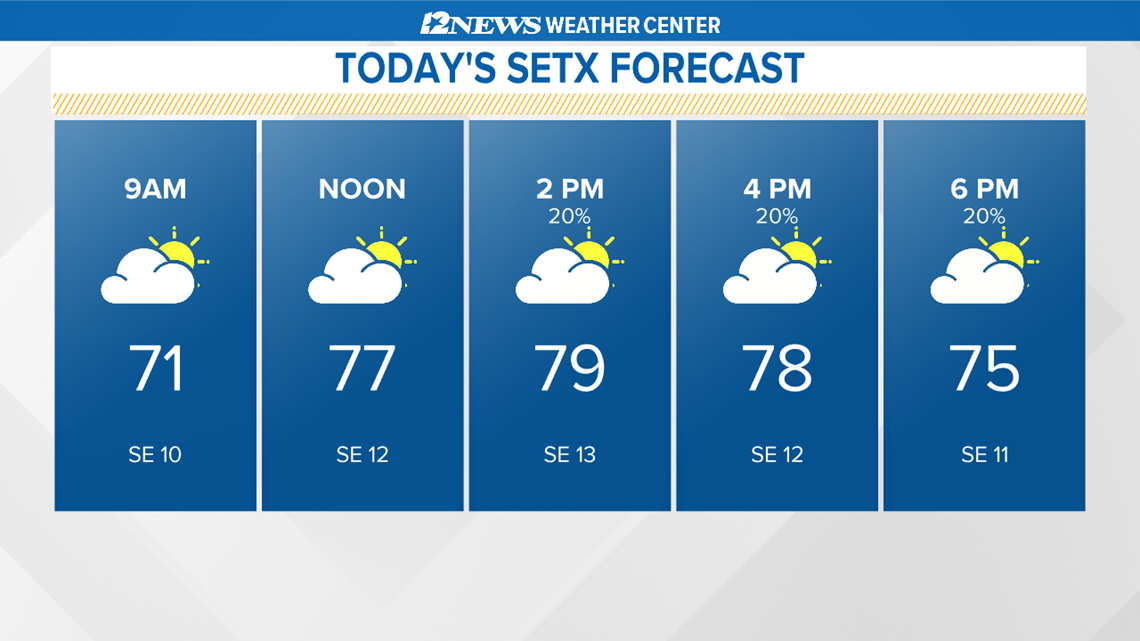 Warm with a mix of sun and clouds today
