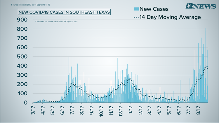 COVID-19 Numbers: 575 new cases, 27 deaths reported Thursday in Southeast Texas