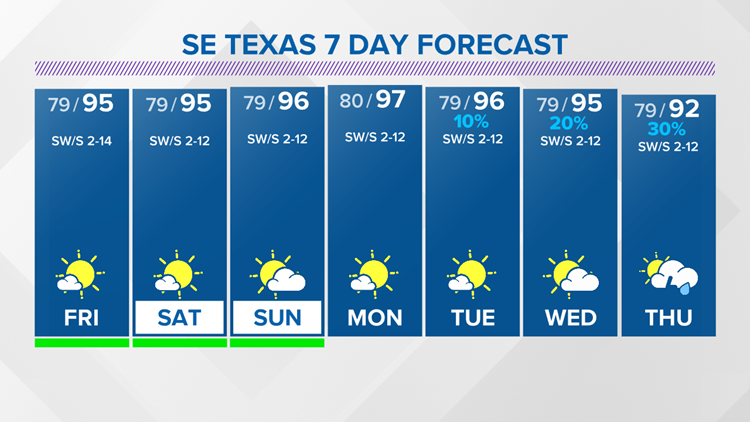 Hot, humid, dry weather the next several days in SE Texas