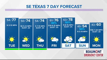 Lower humidity returning to Southeast Texas