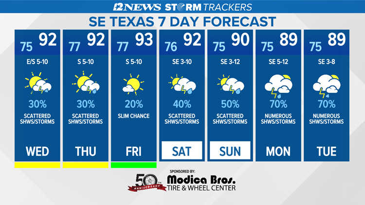 Hotter, drier SE Texas Forecast through Friday