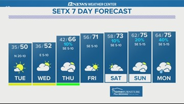 Cold front will bring colder weather