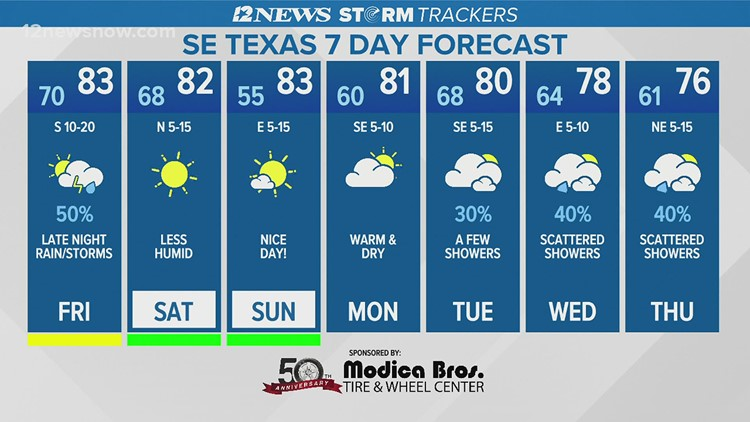 Warm, windy, humid Friday in Southeast Texas