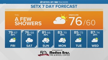 Thursday in Southeast Texas set to be mostly cloudy with afternoon showers