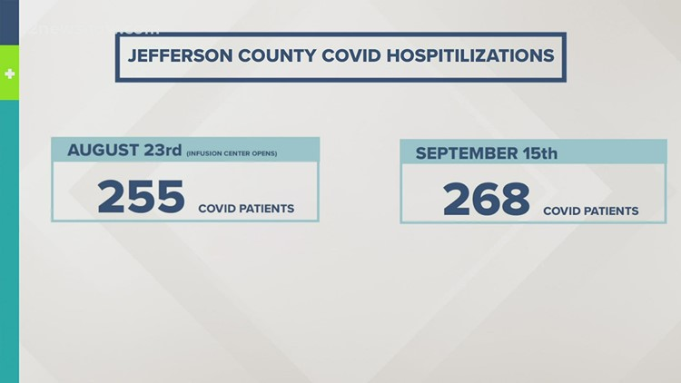 Health officials urging Southeast Texans to use COVID regional infusion center to slow rate of hospitalizations