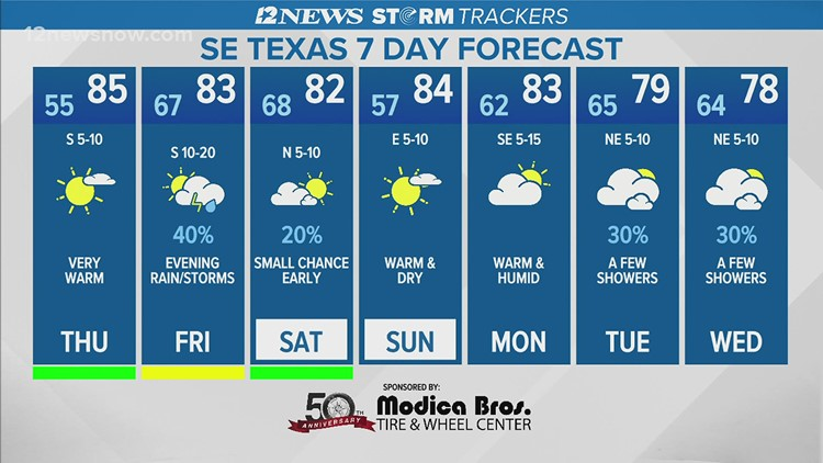 Mostly sunny, warm Thursday in Southeast Texas