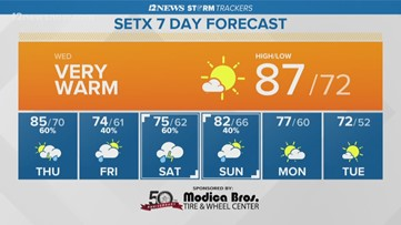 Wednesday set to be mostly sunny, very warm in Southeast Texas