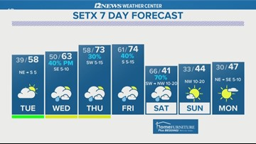 Up-and-down temperatures ahead