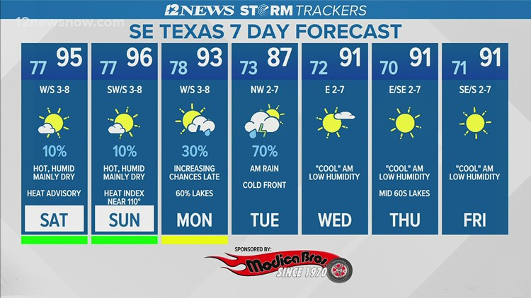 Low rain chances, heat index ranging around 110 degrees over the weekend in Southeast Texas