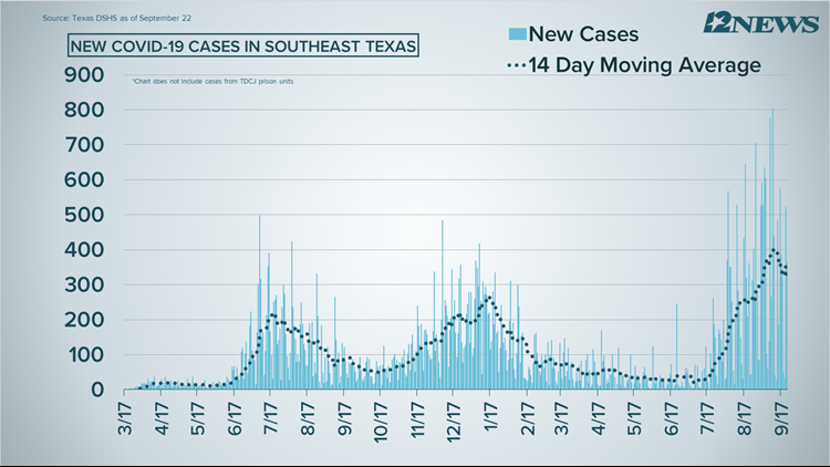 COVID-19 Numbers: 366 new cases, 26 deaths reported Wednesday in Southeast Texas
