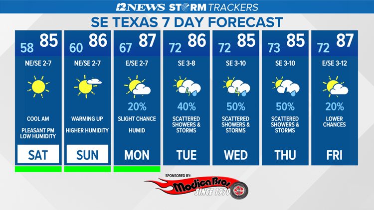 Below-normal temperatures and dry weather this weekend in SE Texas