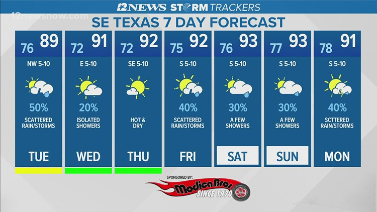 Mostly cloudy, scattered showers Tuesday in Southeast Texas