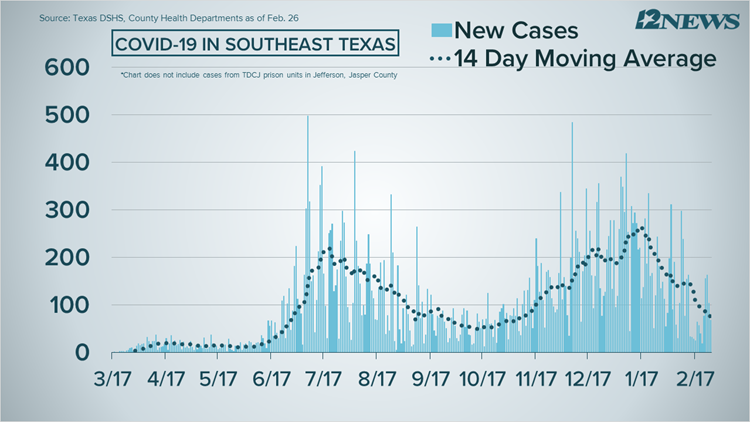 COVID-19 Numbers: 68 new cases coronavirus cases in Southeast Texas Friday
