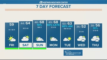 Nice weekend of weather expected