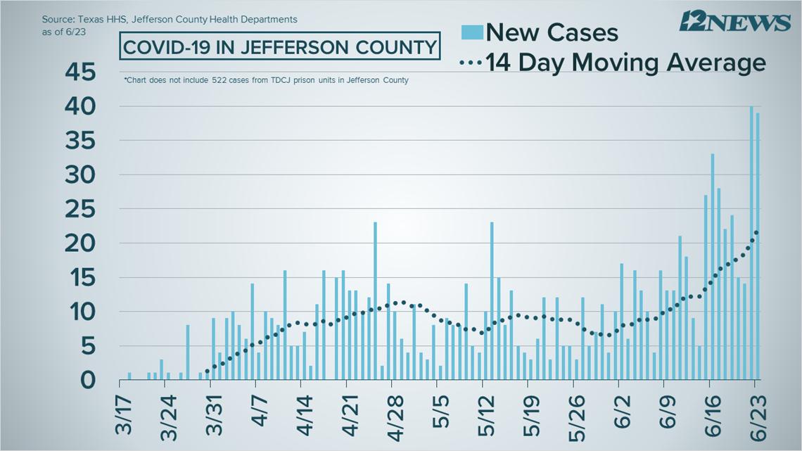 Jefferson Co. set record for coronavirus hospitalizations ...