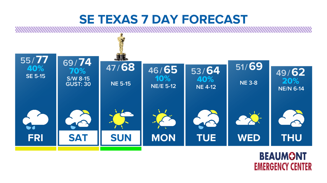 Warm, wet weather Friday and Saturday in SE Texas