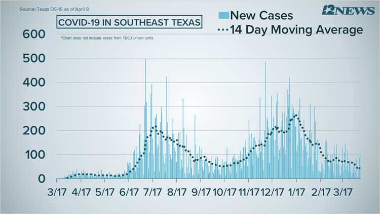 COVID-19 Numbers: 101 new coronavirus cases, 3 deaths reported in Southeast Texas on Thursday