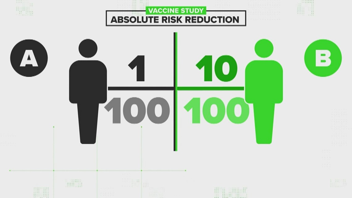 VERIFY: Why is absolute risk reduction in COVID-19 vaccines smaller than relative risk reduction?