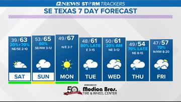 Frosty night with rain returning to SE Texas Saturday Night, Sunday