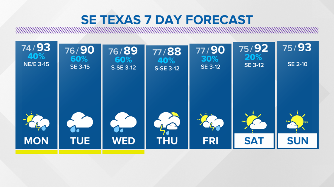 Higher rain chances in the forecast across SE Texas