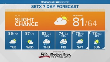 Monday in Southeast Texas brings mostly cloudy skies, slight chance of rain