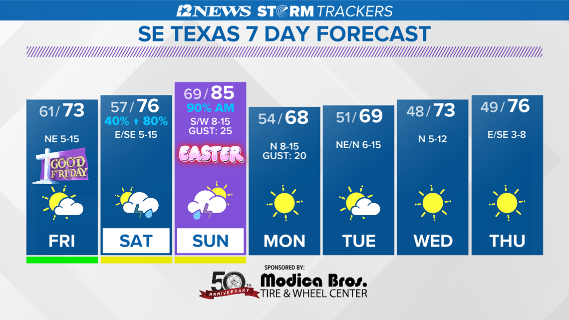 Unsettled Easter Weekend Forecast for SE Texas