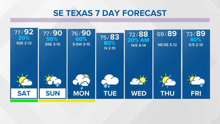 Increasing rain chances across SE Texas this weekend