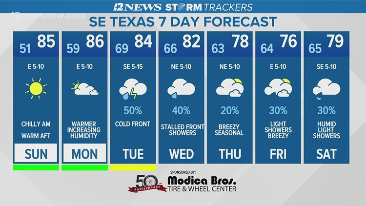 Sunny skies, temperatures to warm up throughout Sunday in Southeast Texas