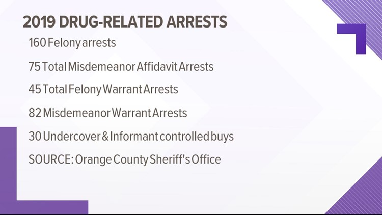 2019 Drug-Related Arrests
