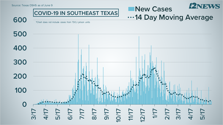 COVID-19 Numbers: 24 cases, 2 deaths reported in Southeast Texas on Wednesday