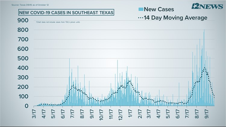 COVID-19 Numbers: 57 new cases, 8 deaths reported Tuesday in Southeast Texas