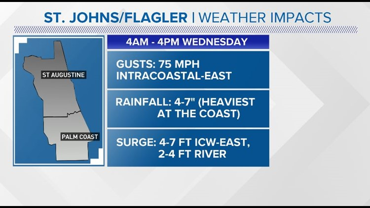 St. Johns/Flagler weather impacts Wednesday