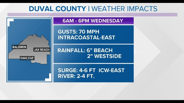 Duval County impacts 9/3/ 19