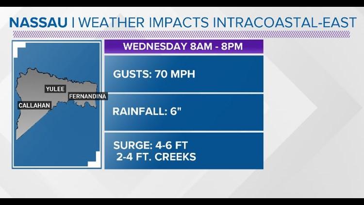 Nassau County impacts