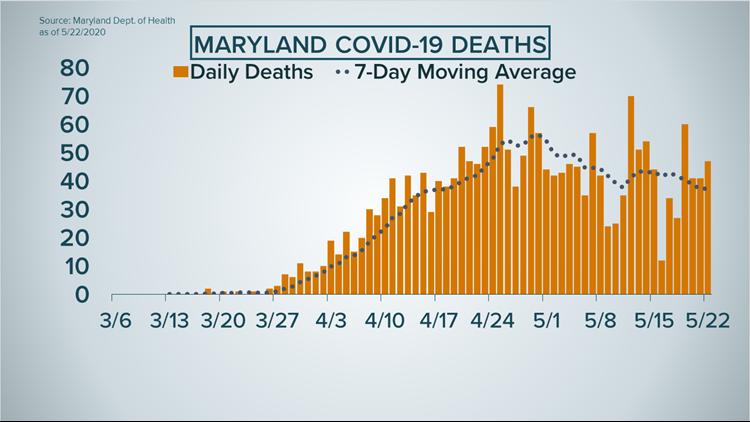 Maryland COVID-19 Deaths 5-22